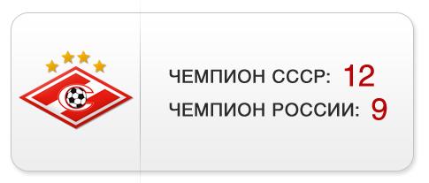 """Титулы """"Спартака"""""""