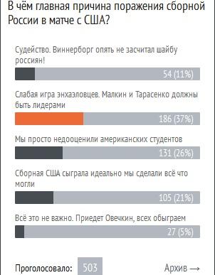 В чём причина поражения сборной России в матче с США?