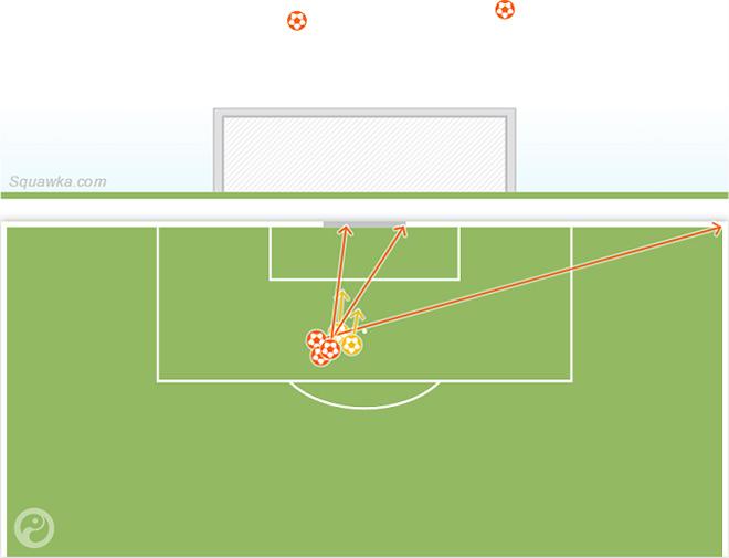 Схема ударов Кристиана Бентеке в матче с «Вест Хэмом»