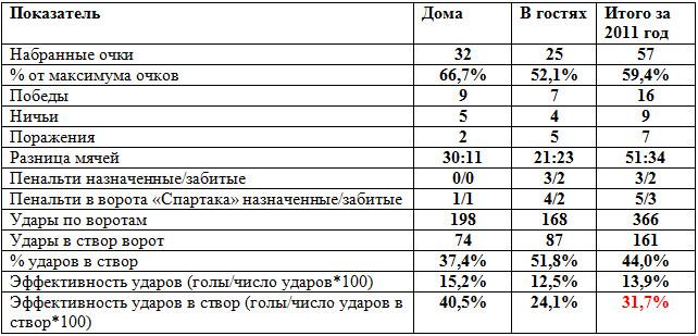 «Спартак»: Цифровые итоги 2011 года