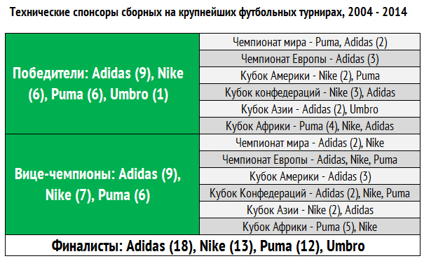 Технические спонсоры сборных на крупнейших футбольных турнирах, 2004 — 2014