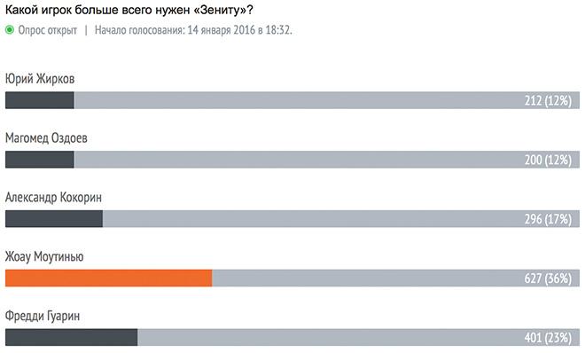 Итоги голосования на 21.30
