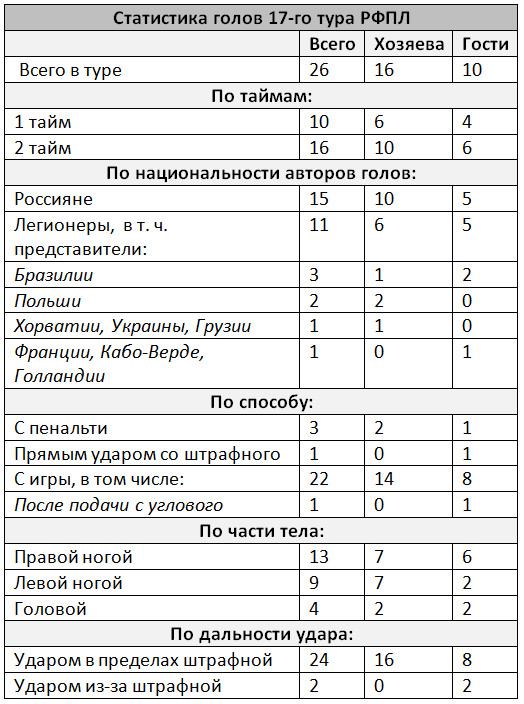 Цифры и факты 17-го тура