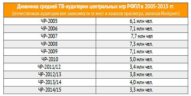 ТВ-итоги чемпионата России