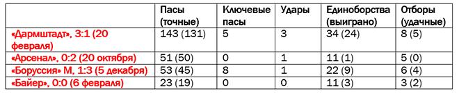 Статистика Артуро Видаля