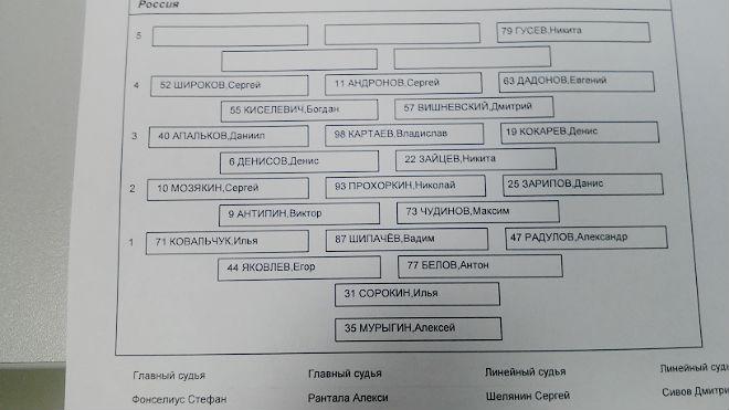 Протокол с составом сборной России