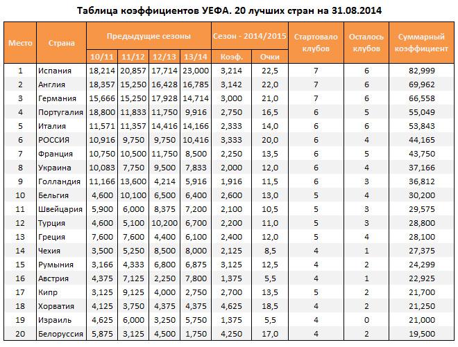 Таблица уефа на 2013-2014