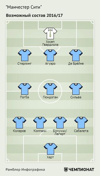 Возможный состав «Манчестер Сити» при Гвардиоле