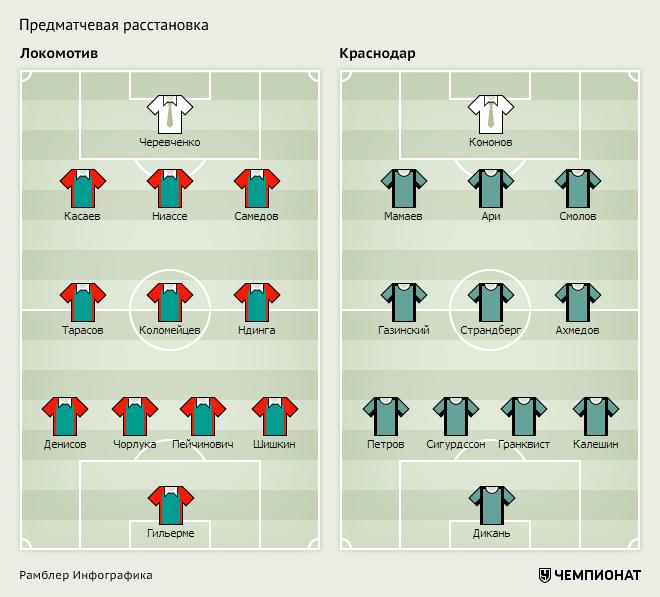 Анонс воскресных матчей РФПЛ