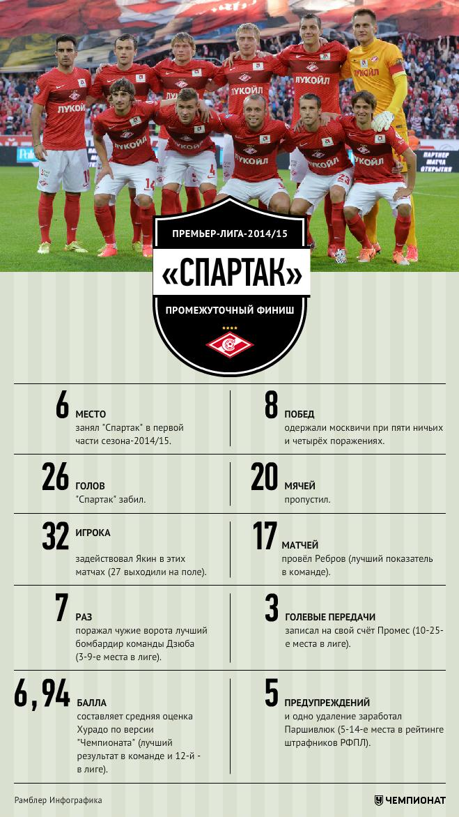«Спартак» осваивает новые жанры. Итоги первой части сезона-2014-2015 (Видео)