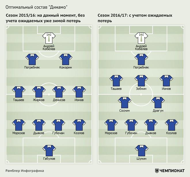 Каким будет состав «Динамо» летом 2016 года после ухода российских лидеров