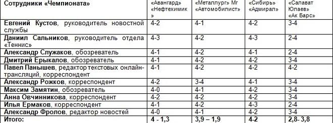 Прогнозы сотрудников «Чемпионата» по Востоку