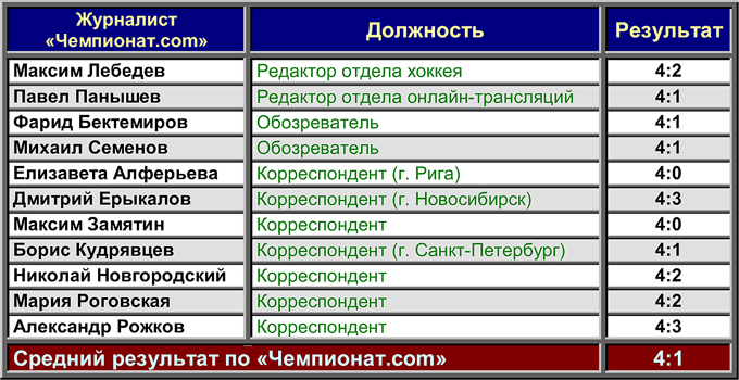 """""""Металлург"""" (Магнитогорск) — """"Барсы"""". Прогноз """"Чемпионат.com"""""""