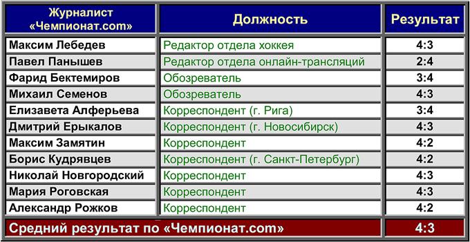 """""""Ак Барс"""" — """"Салават Юлаев"""". Прогноз """"Чемпионат.com"""""""
