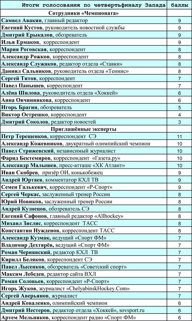 Таблица результатов Предсказамуса