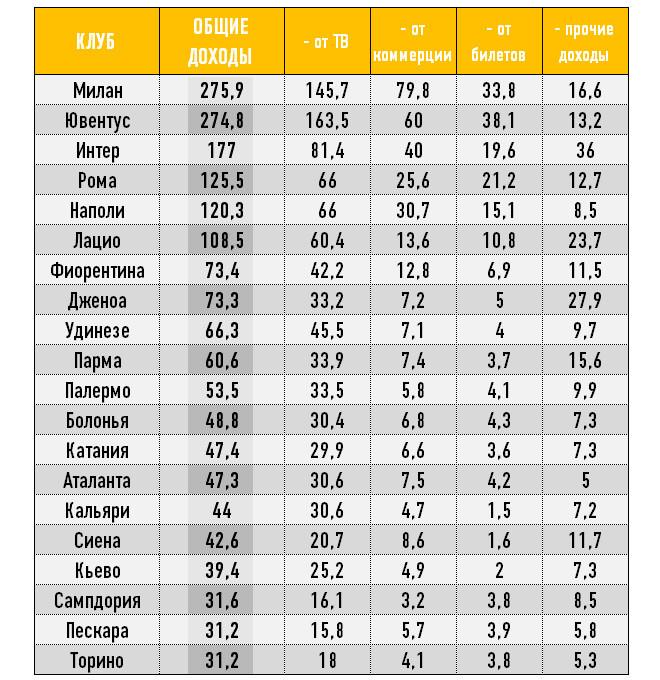 Финансовые показатели клубов Серии А