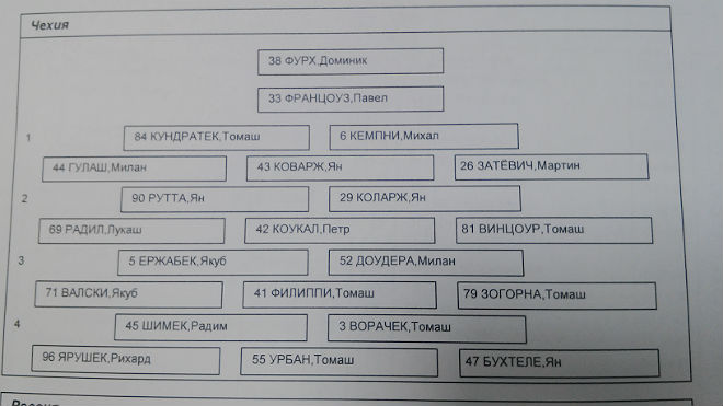 Протокол с составом сборной Чехии