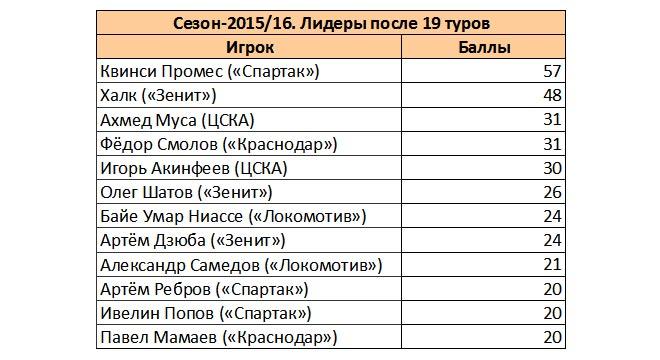 Таблица «Лидеры после 19 туров»