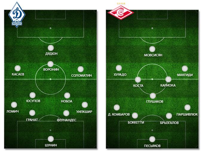 Превью: ДИНАМО vs СПАРТАК 3-й тур Премьер-лига 2013-2014 (Видео)