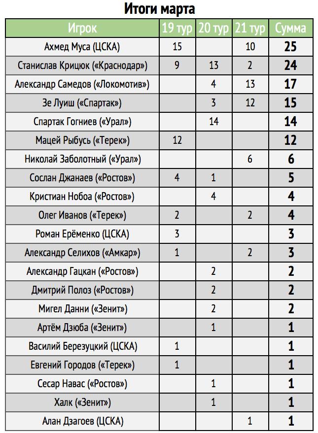 MVP марта в РФПЛ