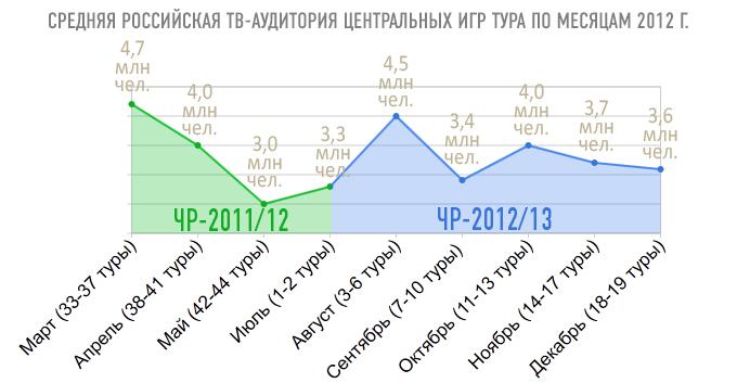ТВ-итоги 2012 года: чемпионат России по футболу
