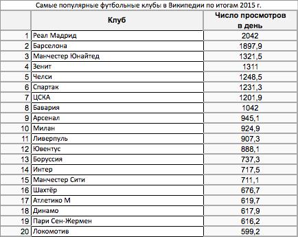 Самые популярные клубы в Википедии