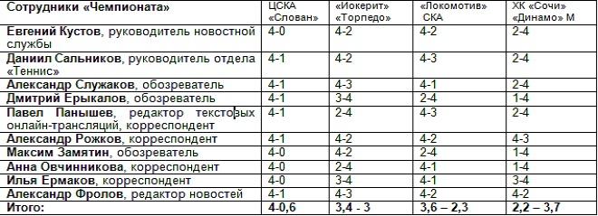 Прогнозы сотрудников «Чемпионата» по Западу