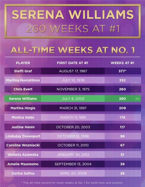 Уильямс сравнялась с Эверт по количеству недель в ранге первой ракетки мира