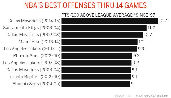 Новый рекорд результативности в НБА