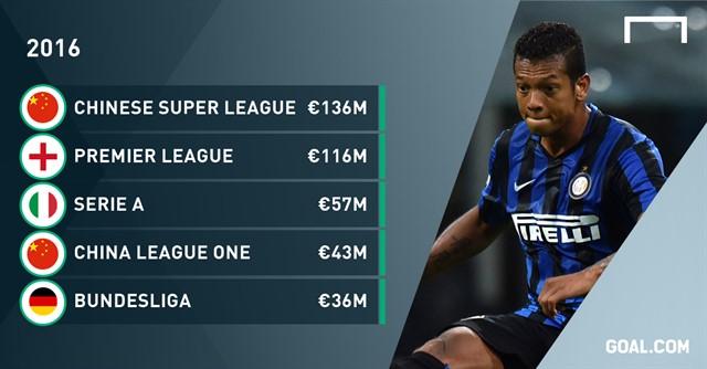Клубы китайской Суперлиги зимой потратили на приобретения уже более € 136 млн
