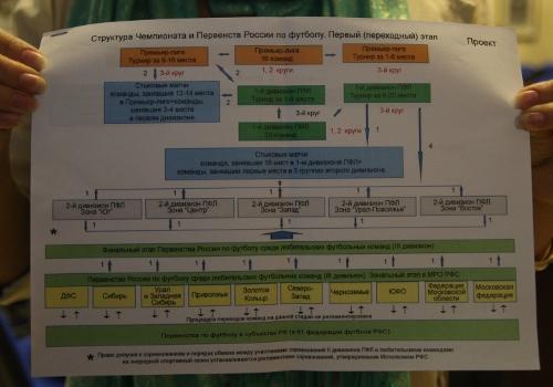 Переход на новую систему будет осуществляться...  Схема проведения соревнований в сезоне-2011/12.