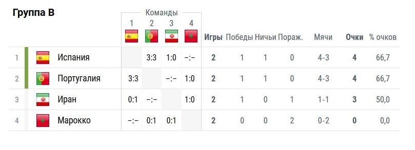 Турнирное положение в группе B: Иран поборется с Португалией за выход в плей-офф