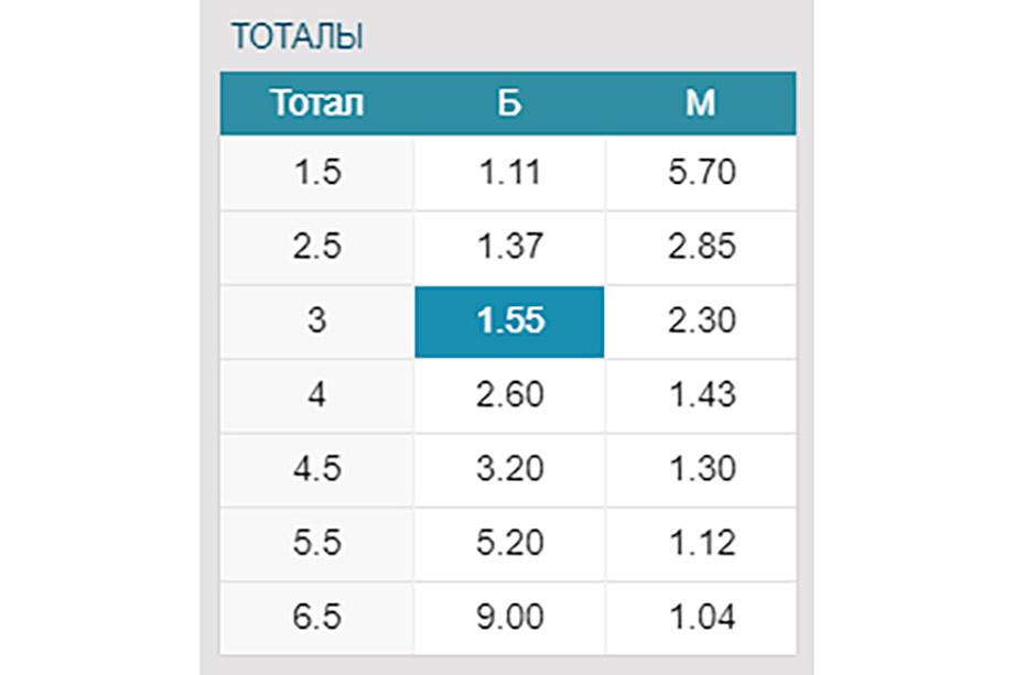 Что такое ТБ и ТМ в ставках на спорт, как понять обозначение в БК, примеры расчёта тотала