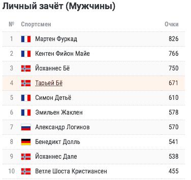 Биатлон, Кубок мира 2019/2020: россияне не попали на пьедестал в масс-стартах в Чехии