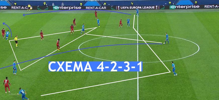 Какие схемы используют российские футбольные клубы