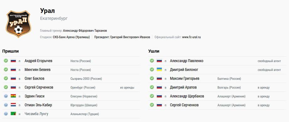 Могилевец в «Рубине», Набиуллин и Оздоев в «Зените». Трансферы РФПЛ