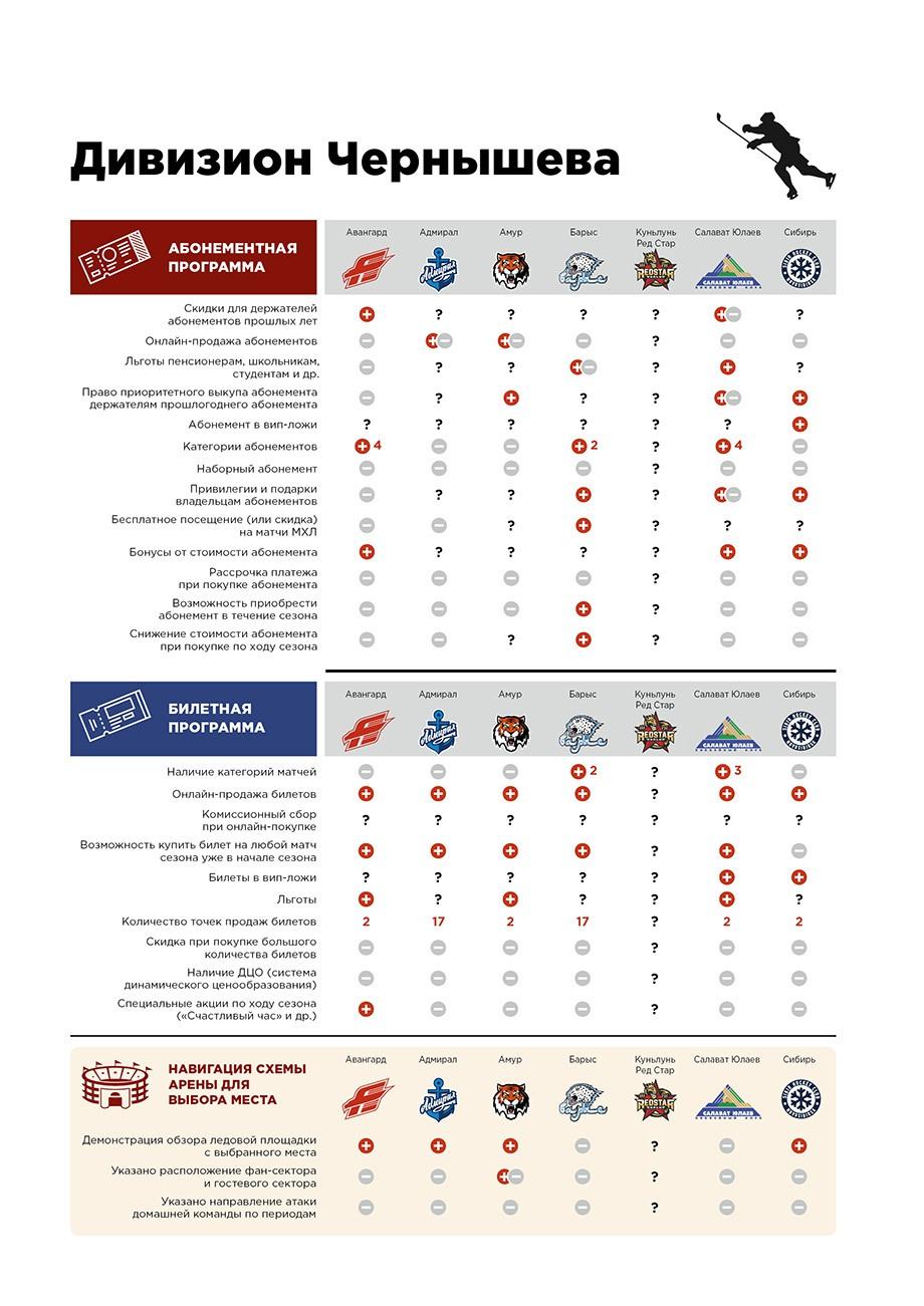 Отголоски рейтинга КХЛ. Всё, что нужно знать о походе на хоккей