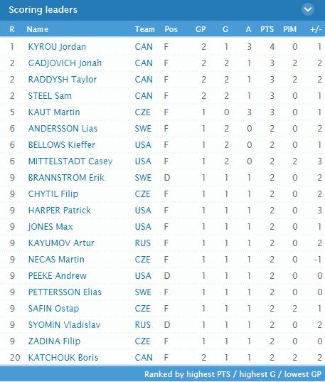 Сборная Канады обыграла Финляндию намолодежном чемпионате мира