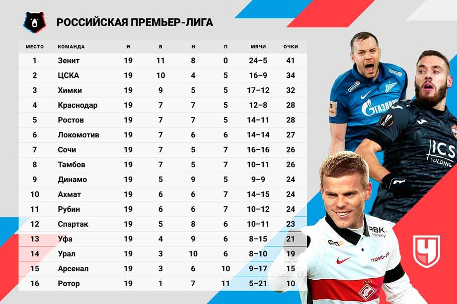 Как выглядела бы таблица РПЛ без голов легионеров. «Спартака» нет даже в десятке!
