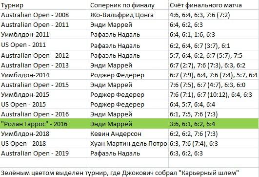 Сербский мастер-класс. Джокович разгромил Надаля и установил рекорд Австралии