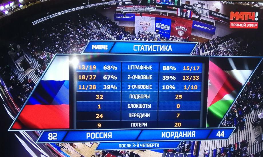 Россия — Иордания — 111:71, Кубок мира-2019, обзор товарищеского матча