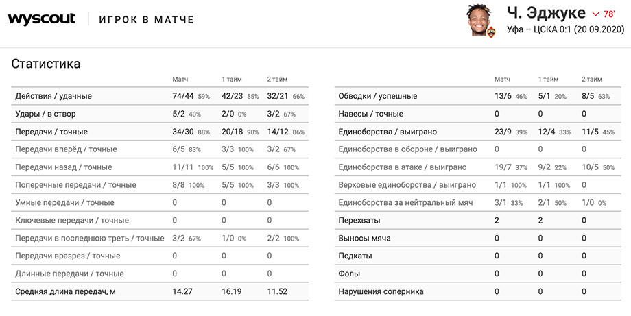 Эджуке – новое тактическое оружие ЦСКА. Парень завоюет РПЛ, если прибавит в конкретике