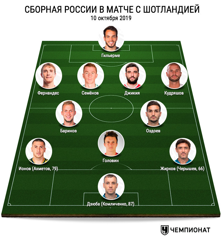 Как будет выглядеть сборная России на Евро-2021. Стартовый состав наверняка изменится