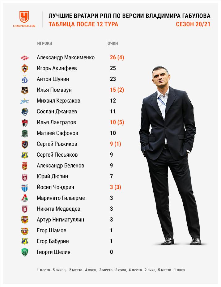 Максименко обогнал Акинфеева! Рейтинг вратарей РПЛ
