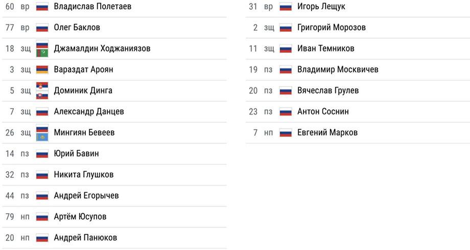 Матч, который спасла концовка. «Урал» и «Динамо» играют вничью