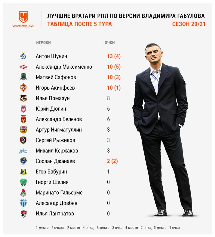 Защитники «Спартака» помогли Максименко стать лучшим. Рейтинг вратарей РПЛ