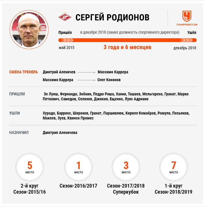 «Спартак» уволил Цорна и назначил нового генерального директора