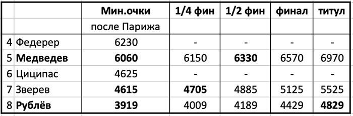 Андрей Рублёв стал абсолютным рекордсменом сезона по победным матчам