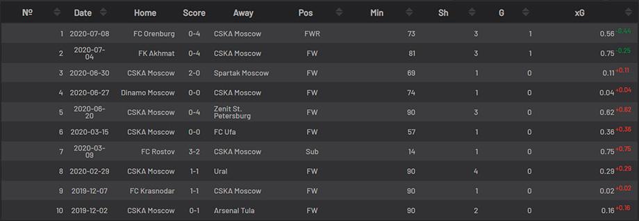 Фёдор Чалов прервал безголевую серию, почему он начал забивать за ЦСКА