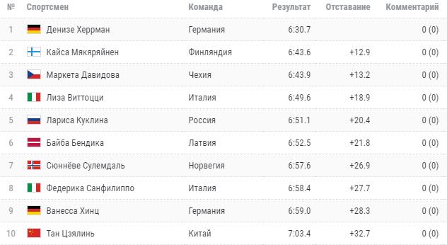 Куклина заняла седьмое место в спринте на этапе Кубка мира в Контиолахти